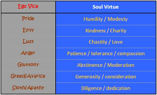 Seven Deadly Sins and Corresponding Virtues